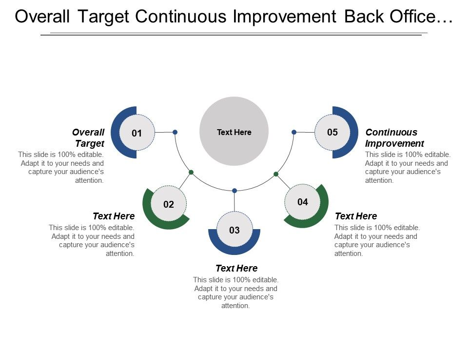 Overall Target Continuous Improvement Back Office Services