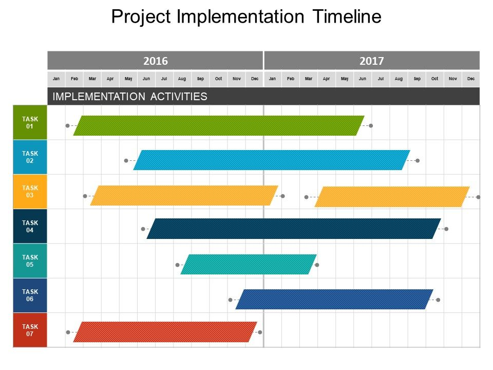Project Implementation Timeline Powerpoint Guide Graphics Presentation Background For