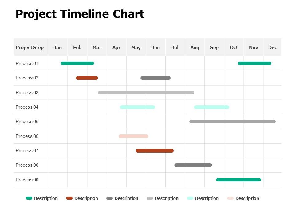 Project Timeline Chart Process Ppt Powerpoint Presentation