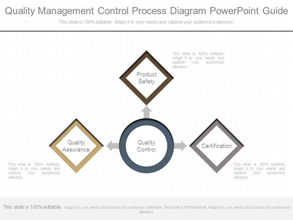 Quality Management Control Process Diagram Powerpoint