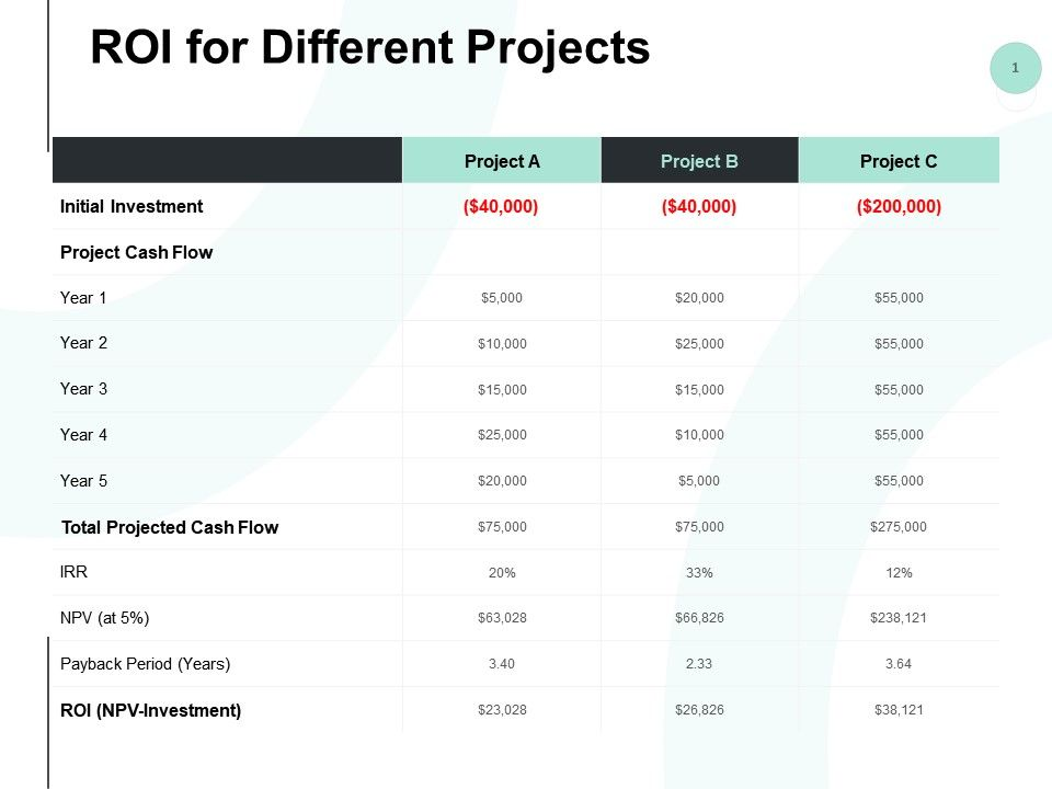 Roi For Different Projects Cash Flow Powerpoint