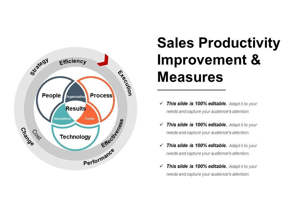 Sales Productivity Improvement And Measures Powerpoint