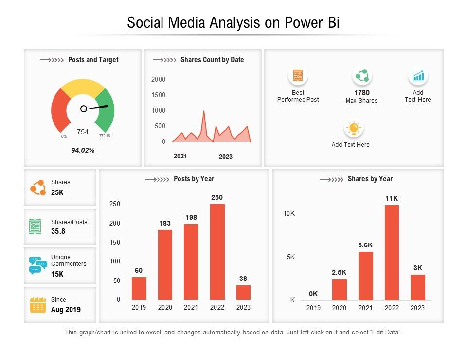 The majority of social media marketers report to their client or management on a monthly calendar basis. Social Media Analysis On Power Bi Presentation Graphics Presentation Powerpoint Example Slide Templates
