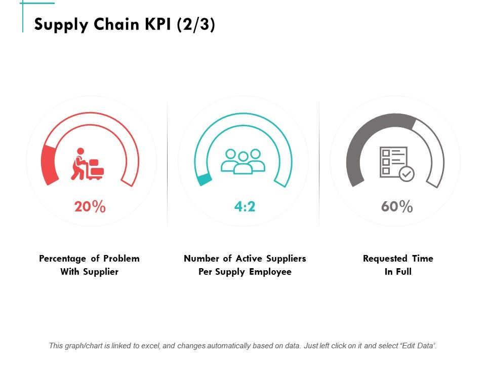 Supply Chain Kpi Business Management Ppt Powerpoint