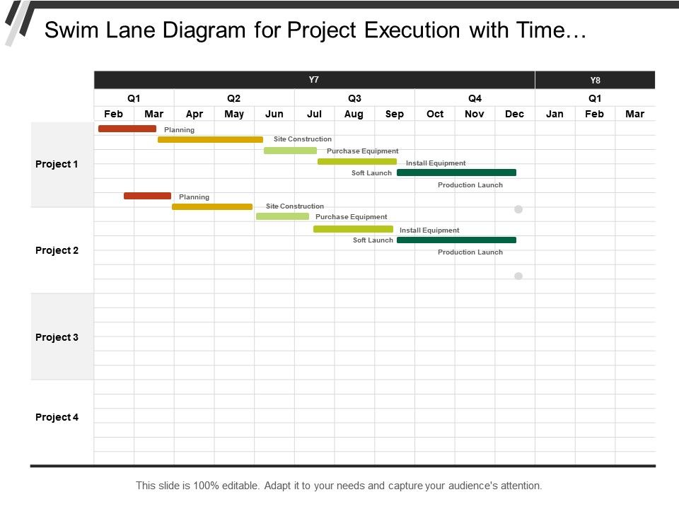 Swim Lane Diagram For Project Execution With Time Duration