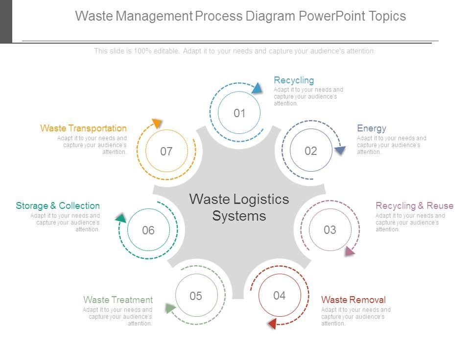Waste Management Process Diagram Powerpoint Topics