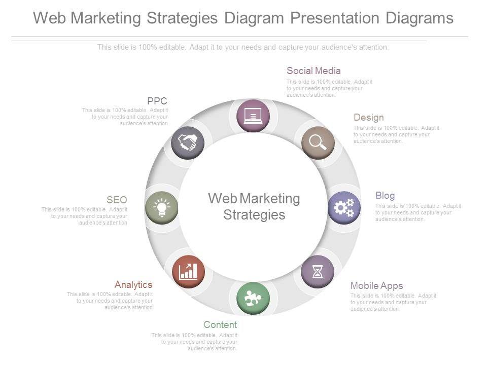 Web Marketing Strategies Diagram Presentation Diagrams