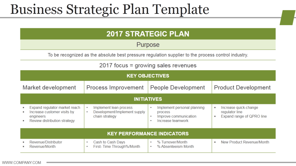 Old Fashioned Strategic Implementation Plan Template Ornament ...