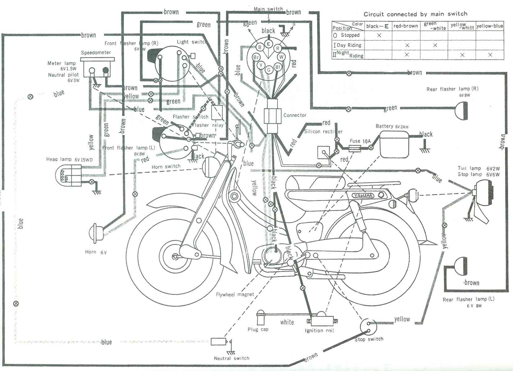 Yamaha [U5E] Motorcycle Wiring Schematics / Diagram