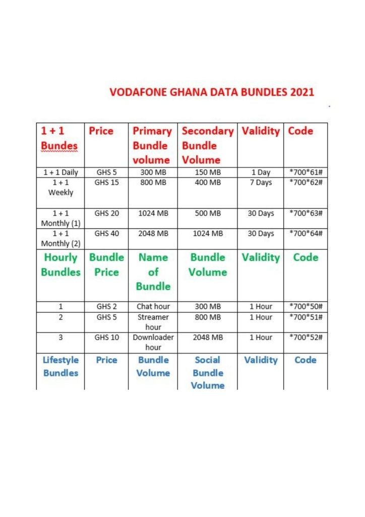 All Vodafone Ghana Data Bundle Codes (2021)