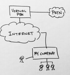 what is a virtual pbx phone system  [ 1024 x 968 Pixel ]