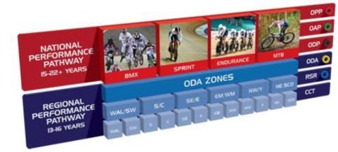 Performance Pathway Zones
