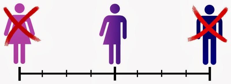 genderscale