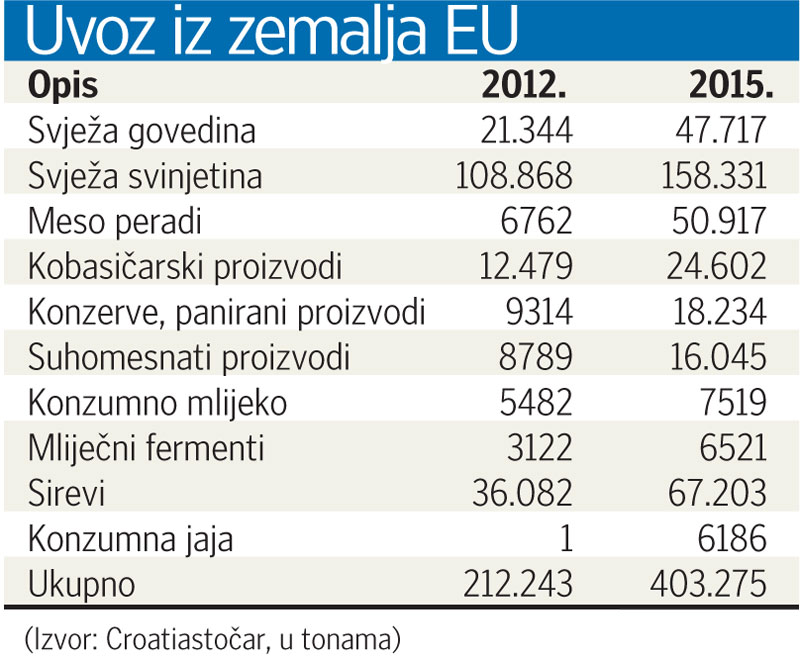 uvoz piletina puretina eu europska unija