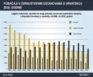 mirjana kučer, feministica, feminizam, pobačaj, abortus, broj pobačaja u hrvatskoj