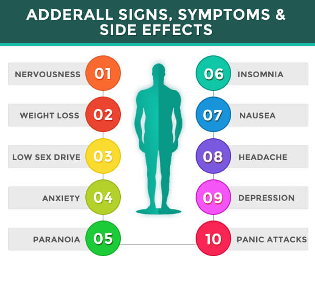 Adderall Abuse Signs & Symptoms - Adderall Addiction Symptoms
