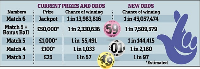 What are the Odds of Winning