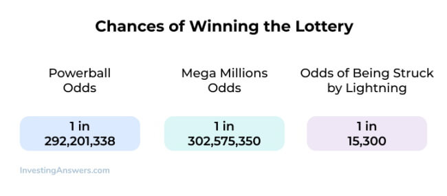 What are your Odds of Winning a National Lottery