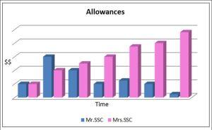 SSC Allowances
