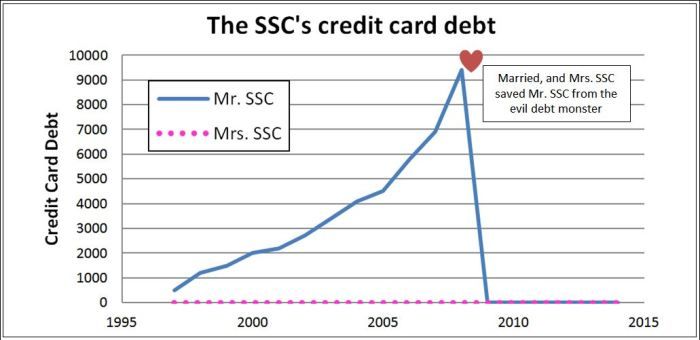 credit card disaster