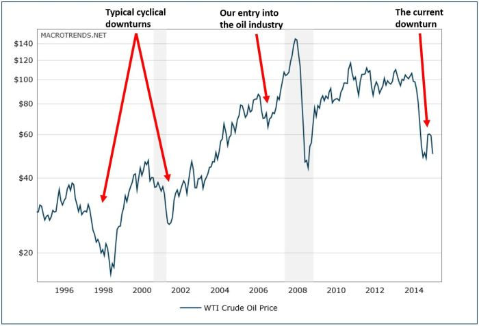 The ups and downs of the oil patch!
