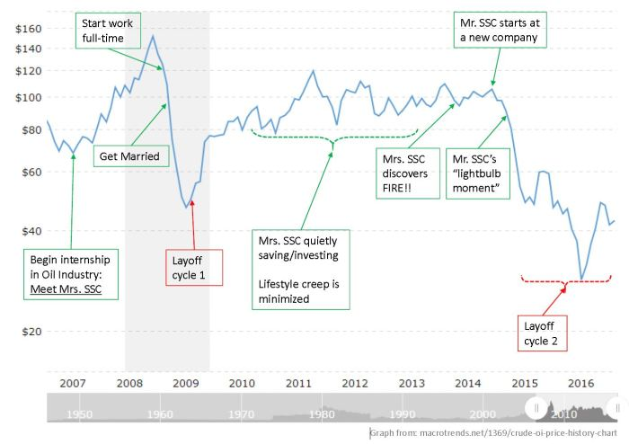 Crude oil price historical graph overlain with our life events