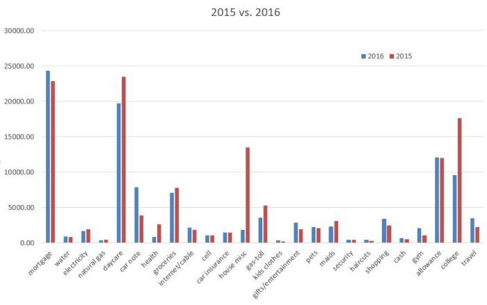 2016 Spending vs. 2015 Spending