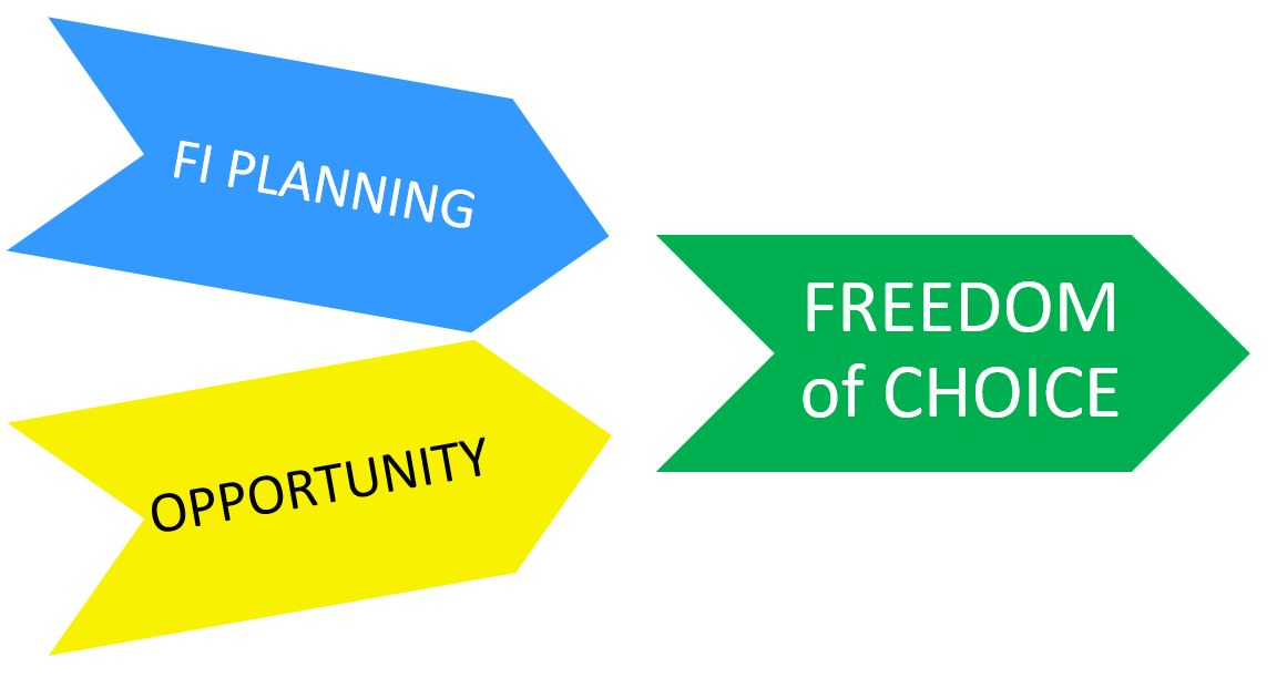 "The Freedom to Make Fully Funded Lifestyle ""Choices"""