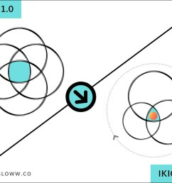 ikigai 2 0 evolving the ikigai diagram for life purpose slowwsloww ikigai diagram comparison [ 1024 x 768 Pixel ]