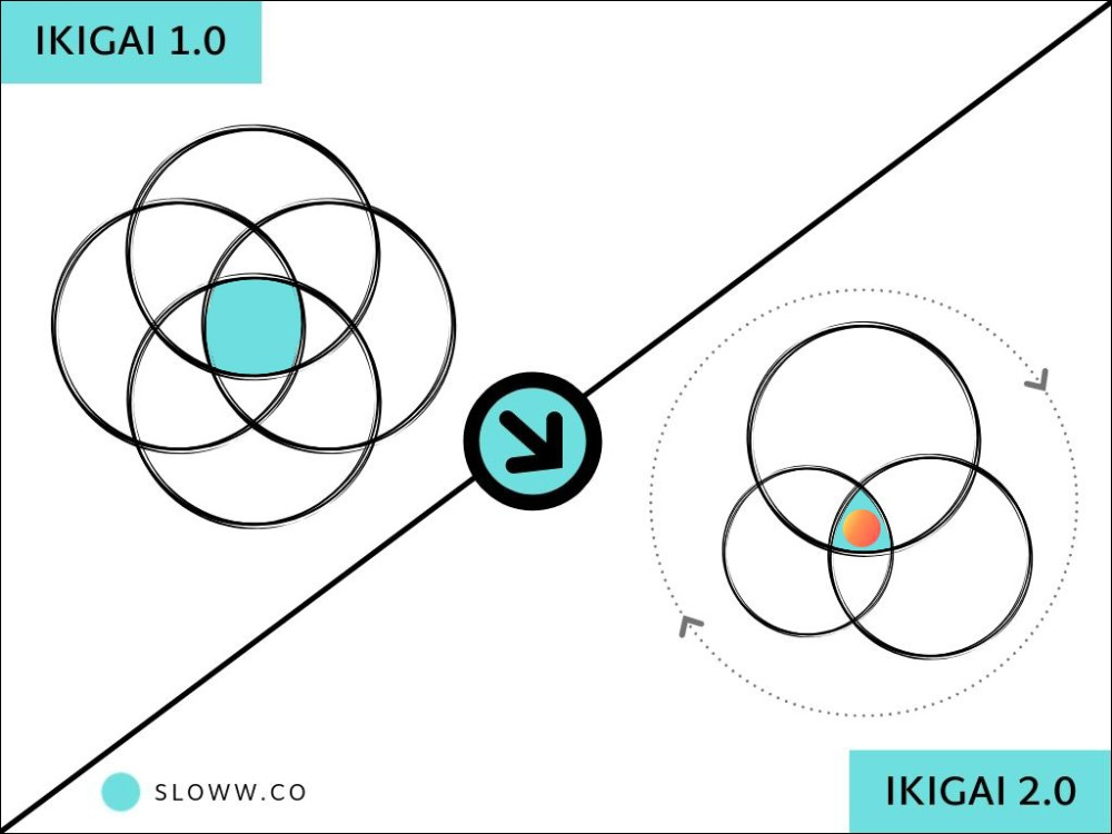 medium resolution of ikigai 2 0 evolving the ikigai diagram for life purpose sloww diagram of sphere of life