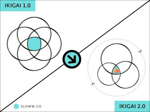 small resolution of ikigai 2 0 evolving the ikigai diagram for life purpose slowwsloww ikigai diagram comparison