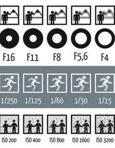 An error occurred also iso aperture  shutter speed  cheat sheet for beginners rh slrlounge