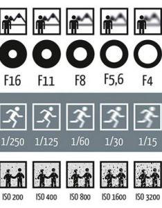 also iso aperture  shutter speed  cheat sheet for beginners rh slrlounge