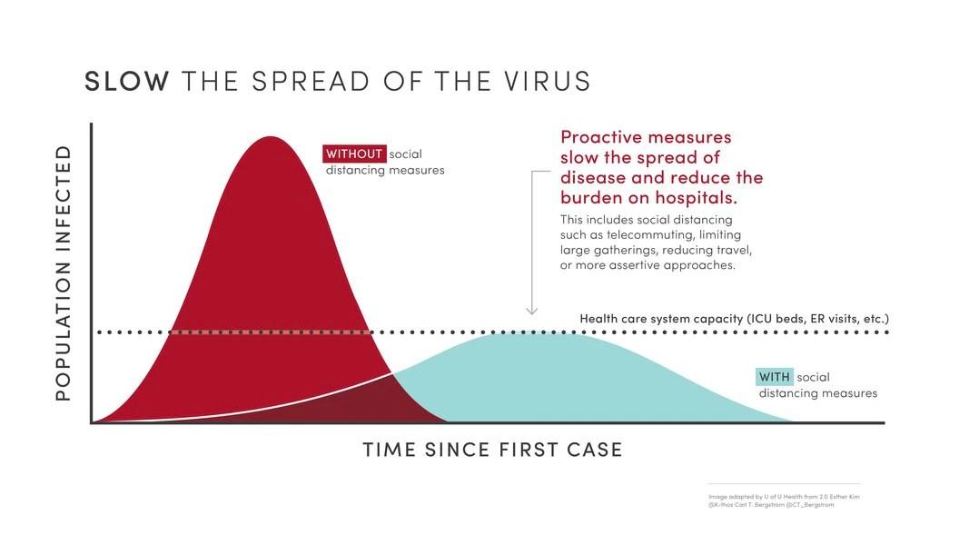 Commentary: How Utah can slow the spread of coronavirus - The Salt ...