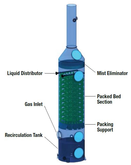 custom packed tower wet