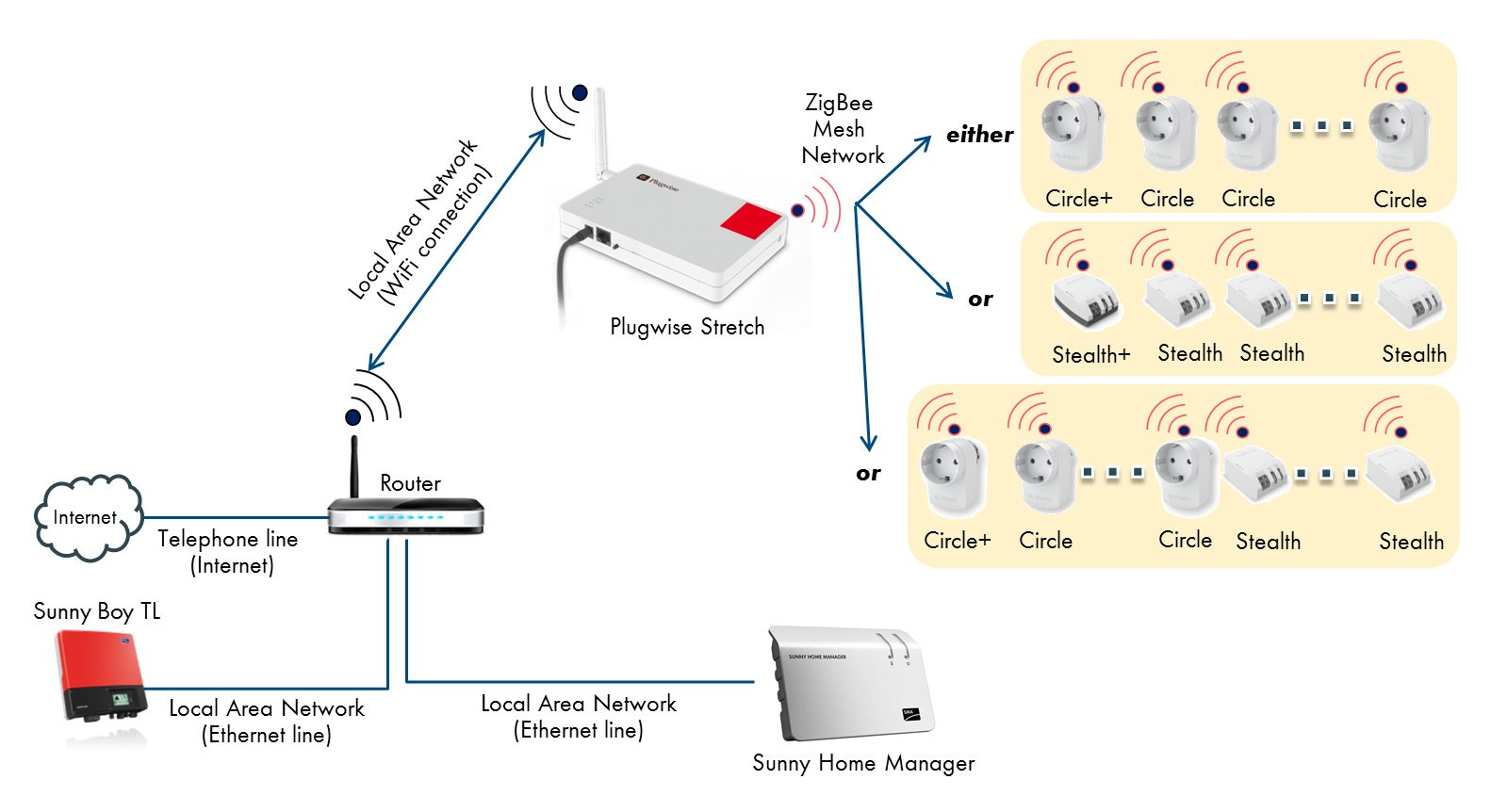 hight resolution of communication between plugwise system components is performed using the zigbee wireless standard the system always