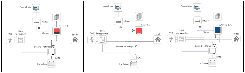 solar pv generation meter wiring diagram bose acoustimass 10 service tip: setting up sunny boy storage to control export of sma inverters - sunny. der ...