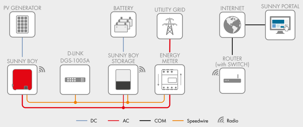 medium resolution of in this setup the sma energy meter and both the solar and storage inverters are connected to a simple switch in this case a d link dgs 1005a desktop