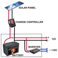 Solar Panel Wiring Diagram Data Flow Questions And Answers For 600 Ft Cabin Small Forum 1 System