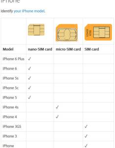 Apple mobile device sim card types also resize your phone free printable cutting guide pdf rh smallbizgeek