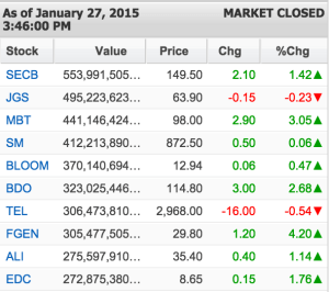 Top Active Traders