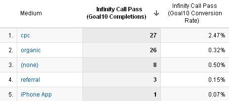Sample Infinity report generated through Google Analytics