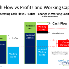 Cash Conversion Cycle Diagram 2006 Chevy Silverado 1500 Radio Wiring The 3 Most Important Financial Kpis To Manage Your