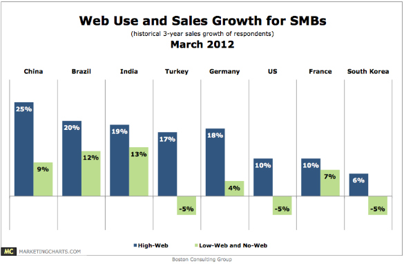 bcg-smb-web-use-sales-growth-march2012