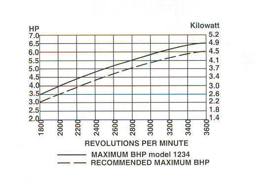 6.5 HP INTEK ™ PRO Model Series 123400