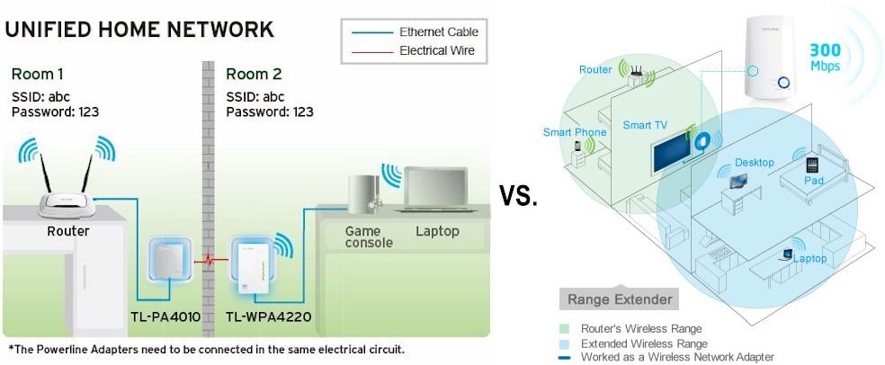 wireless extender diagram wiring for outlet tp link tl wpa4220kit 300mbps wi fi range av500 powerline connection methods vs