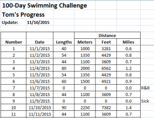 100-Day Swim Challenge - Week 2 Results 11/11/2015