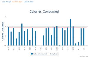 Calories Consumption Graph, Myfitnesspal