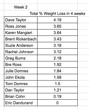 Biggest Loser; Fitness Challenge; Podcast; Accountability Podcast; Accountability; Accountable; Workout Plan; Diet Plan; Weekly Plan; Spin Class; Cycling Swimming; Weightlifting; Elliptical Trainer; Kayak; Kayaking; Active Lifestyle; Fitness; Cycling; Diet