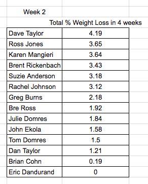Biggest Loser; Fitness Challenge; Podcast; Accountability Podcast;  Accountability; Accountable; Workout